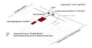 """Schema rappresentativo della proprietà de """"""""La Perdosa """""""" nel 9667"""